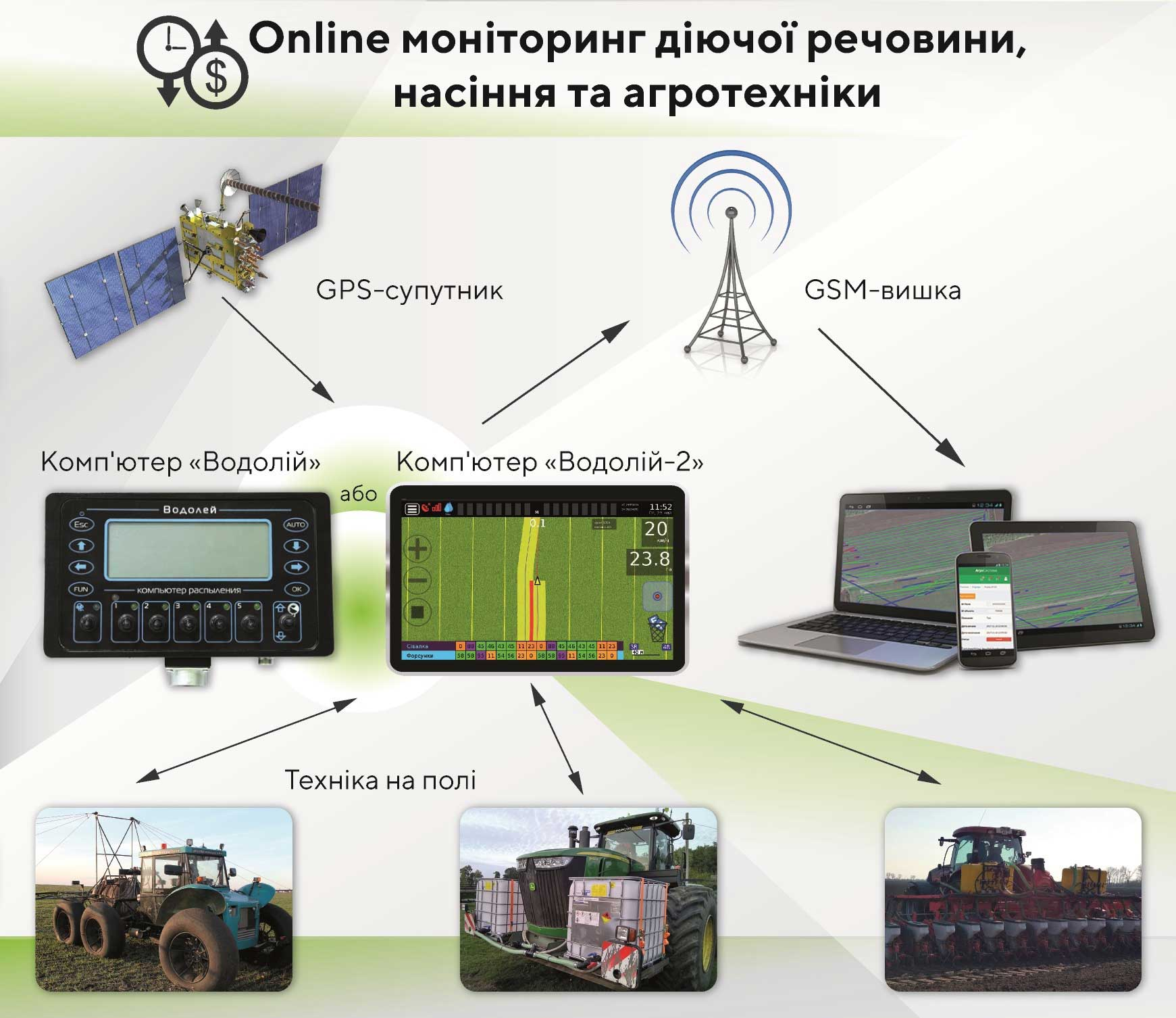 Principle of operation of the Agro-system